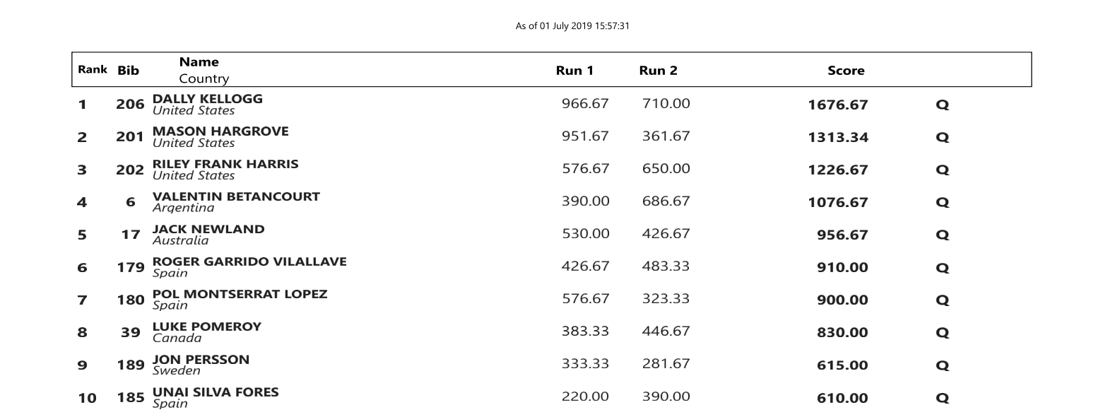 Prelims results for the juniors at the 2019 Freestyle worlds in Sort (Spain)