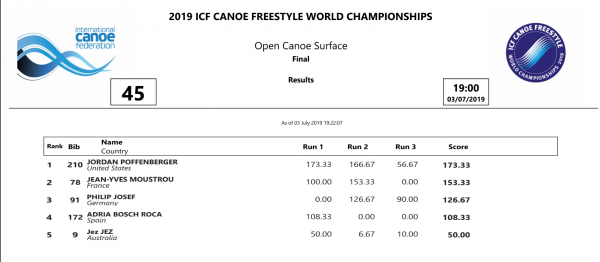 OC Final sort 2019 finals. ICF freestyle world championships 2019.